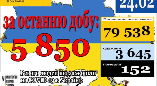 5 850 нових випадків коронавірусної хвороби COVID-19 зафіксовано в Україні станом на 24 лютого 2021 року