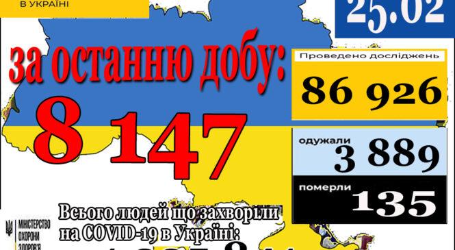 8 147 нових випадків коронавірусної хвороби COVID-19 зафіксовано в Україні станом на 25 лютого 2021 року