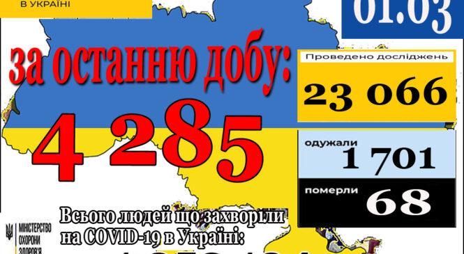 4 285 нових випадків коронавірусної хвороби COVID-19 зафіксовано в Україні станом на 01 березня 2021 року