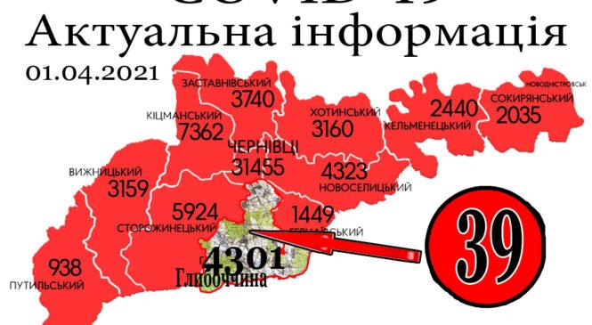 За минулу добу, 31 березня, на Глибоччині+39 а на Буковині зафіксовано 442 нових випадки зараження коронавірусом