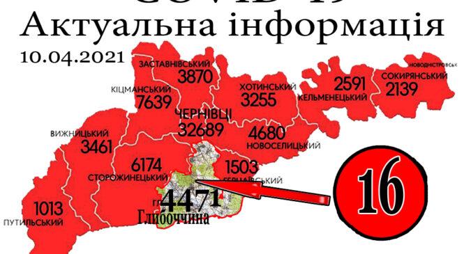 За минулу добу, 9 квітня, на Глибоччині+16 а на Буковині зафіксовано 330 нових випадків зараження коронавірусом