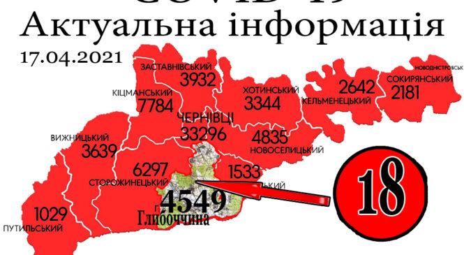 За минулу добу, 16 квітня, у Глибоцькому р-ні+18 а на Буковині зафіксовано 248 нових випадків зараження коронавірусом