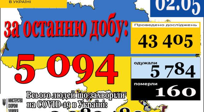 5 094 нових випадки коронавірусної хвороби COVID-19 зафіксовано в Україні станом на 2 травня 2021 року