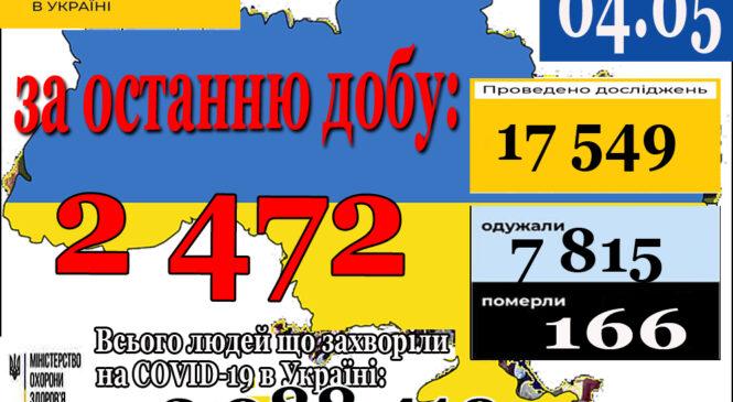 2 472 нових випадки коронавірусної хвороби COVID-19 зафіксовано в Україні станом на 4 травня 2021 року