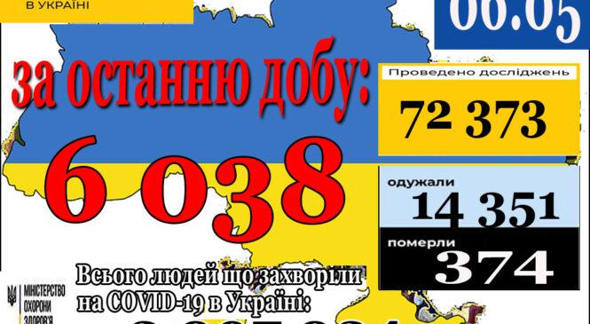 6 038 нових випадків коронавірусної хвороби COVID-19 зафіксовано в Україні станом на 6 травня 2021 року