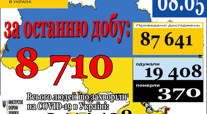 8 710 нових випадків коронавірусної хвороби COVID-19 зафіксовано в Україні станом на 8 травня 2021 року