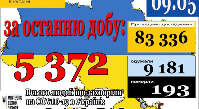 5 372 нових випадки коронавірусної хвороби COVID-19 зафіксовано в Україні станом на 9 травня 2021 року