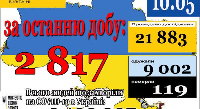 2 817 нових випадків коронавірусної хвороби COVID-19 зафіксовано в Україні станом на 10 травня 2021 року