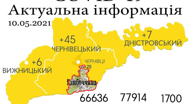 За минулу добу, 9 травня, на Буковині зафіксовано 58 нових випадків зараження коронавірусом