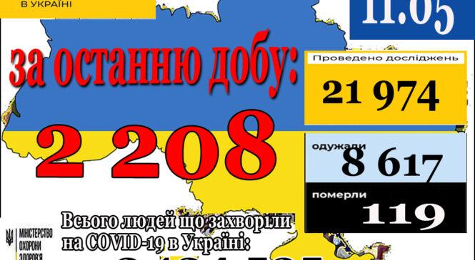2 208 нових випадків коронавірусної хвороби COVID-19 зафіксовано в Україні станом на 11 травня 2021 року