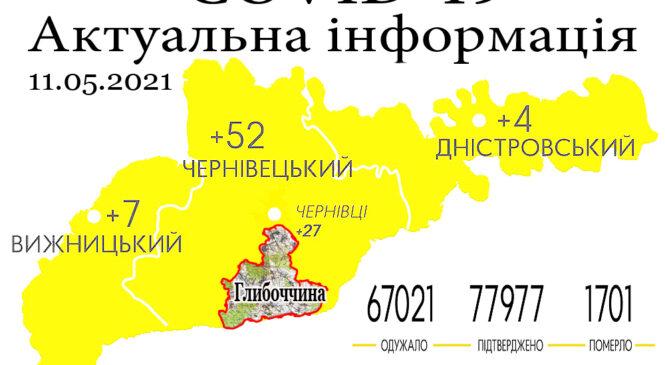 За минулу добу, 10 травня, на Буковині зафіксовано 63 нових випадки зараження коронавірусом