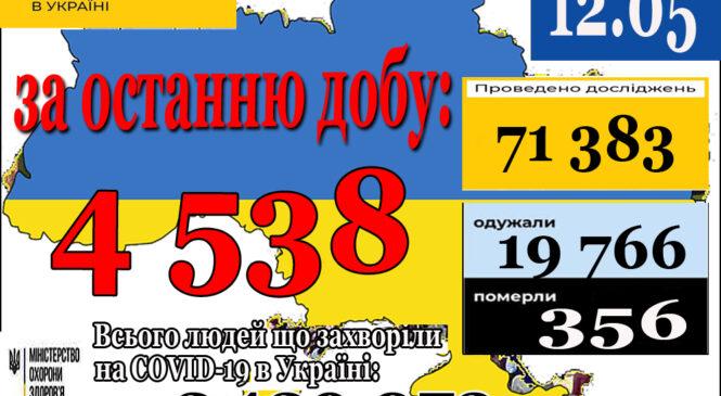 4 538 нових випадків коронавірусної хвороби COVID-19 зафіксовано в Україні станом на 12 травня 2021 року