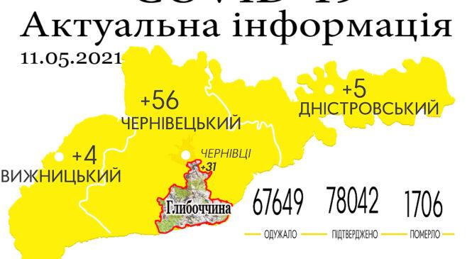 За минулу добу, 11 травня, на Буковині зафіксовано 65 нових випадків зараження коронавірусом