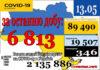 6 813 нових випадків коронавірусної хвороби COVID-19 зафіксовано в Україні станом на 13 травня 2021 року