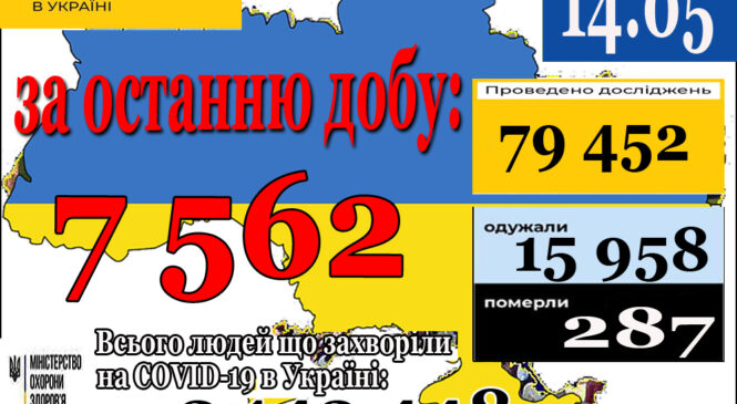 7 562 нові випадки коронавірусної хвороби COVID-19 зафіксовано в Україні станом на 14 травня 2021 року