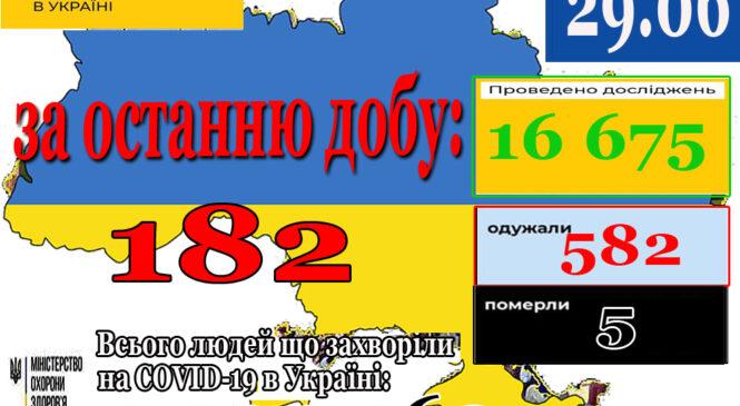 За минулу  добу 28 червня в Україні зафіксовано 182 нові підтверджені випадки коронавірусної хвороби COVID-19