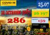 За минулу добу 24 липня в Україні зафіксовано 286 нових підтверджених випадків коронавірусної хвороби COVID-19