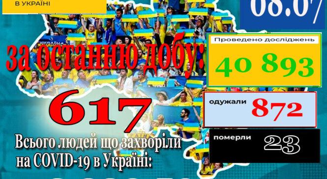 За минулу добу 7 липня в Україні зафіксовано 617 нових підтверджених випадків коронавірусної хвороби COVID-19