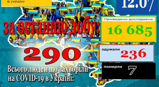 За минулу добу 11 липня в Україні зафіксовано 290 нових підтверджених випадків коронавірусної хвороби COVID-19