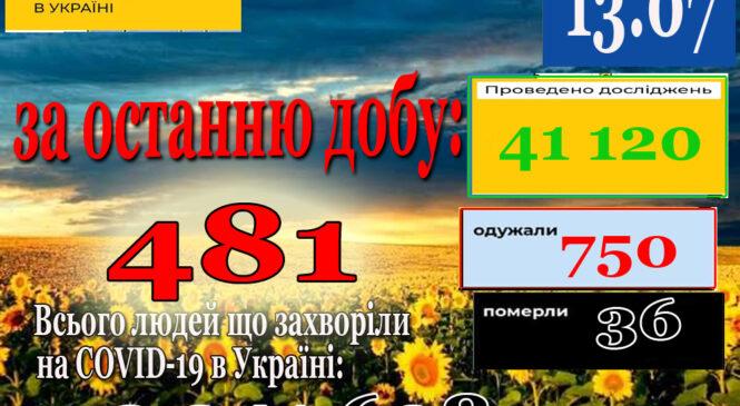 За минулу добу 12 липня в Україні зафіксовано 481 новиий підтверджений випадок коронавірусної хвороби COVID-19