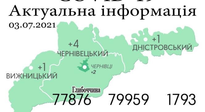 За минулу добу, 2 липня, на Буковині зафіксовано 6 нових випадків зараження коронавірусом