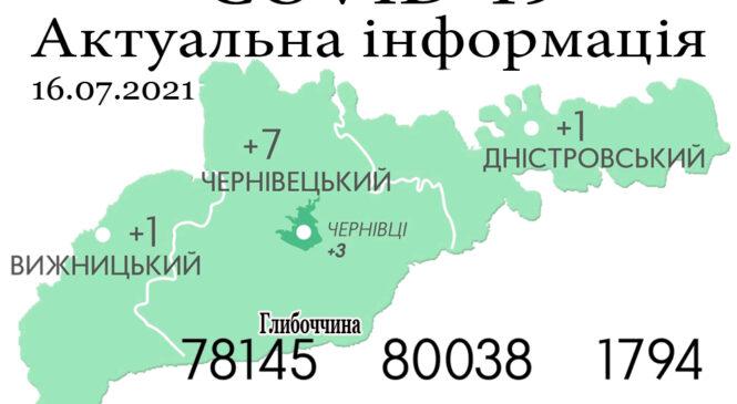 За минулу добу, 15 липня, на Буковині зафіксовано 9 нових випадків зараження коронавірусом