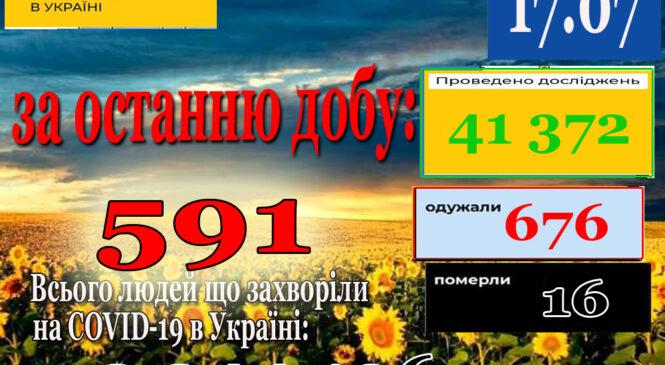 За минулу добу 16 липня в Україні зафіксовано 591 нові підтверджені випадки коронавірусної хвороби COVID-19