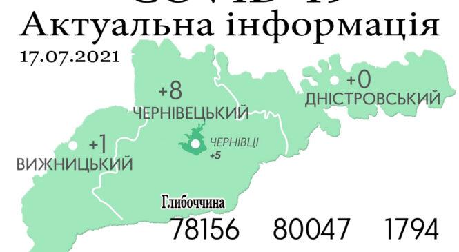 За минулу добу, 16 липня, на Буковині зафіксовано 9 нових випадків зараження коронавірусом