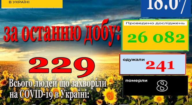 За минулу добу 17 липня в Україні зафіксовано 229 нові підтверджені випадки коронавірусної хвороби COVID-19