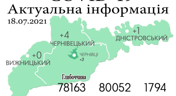 За минулу добу, 17 липня, на Буковині зафіксовано 5 нових випадків зараження коронавірусом