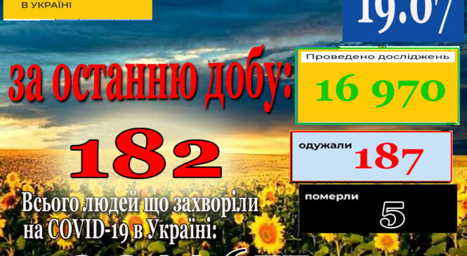 За минулу добу 18 липня в Україні зафіксовано 182 нових підтверджених випадків коронавірусної хвороби COVID-19