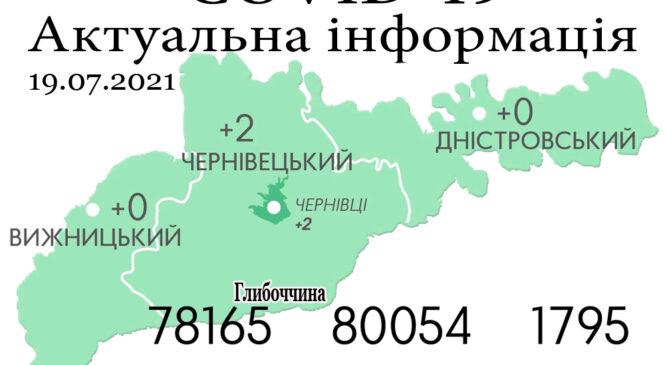 За минулу добу, 18 липня, на Буковині зафіксовано 2 нові випадки зараження коронавірусом