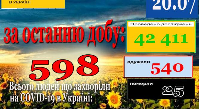 За минулу добу 19 липня в Україні ззафіксовано 598 нових підтверджених випадків коронавірусної хвороби COVID-19