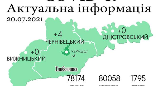 За минулу добу, 19 липня, на Буковині зафіксовано 4 нових випадки зараження коронавірусом