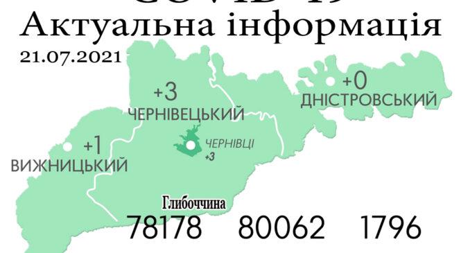 За минулу добу, 20 липня, на Буковині зафіксовано 4 нових випадки зараження коронавірусом та 1 летальний випадок