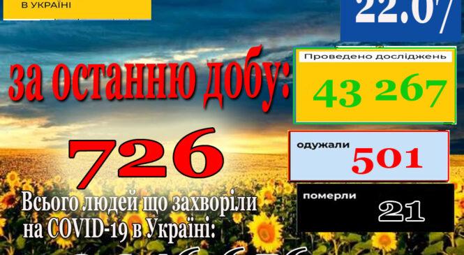 За минулу добу 21 липня в Україні зафіксовано 726 нових підтверджених випадків коронавірусної хвороби COVID-19