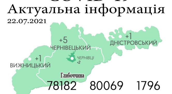 За минулу добу, 21 липня, на Буковині зафіксовано 7 нових випадків зараження коронавірусом