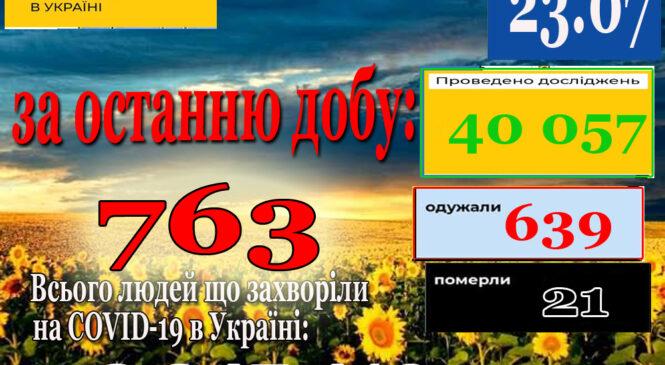 За минулу добу 22 липня в Україні зафіксовано 763 нових підтверджених випадків коронавірусної хвороби COVID-19