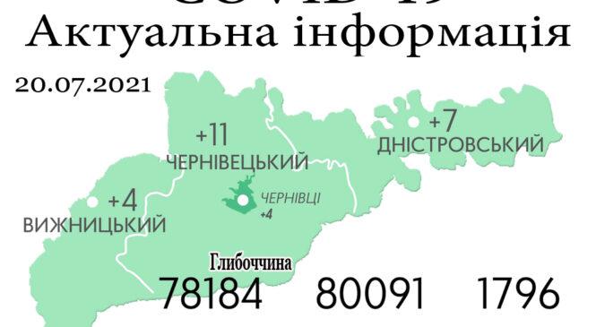 За минулу добу, 22 липня, на Буковині зафіксовано 22 нових випадки зараження коронавірусом