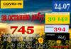 За минулу добу 23 липня в Україні зафіксовано 745 нових підтверджених випадків коронавірусної хвороби COVID-19