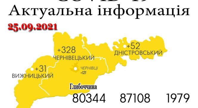 За минулу добу, 24 вересня, на Буковині зафіксовано 411 нових випадків зараження коронавірусом та 12 летальних випадків