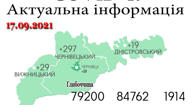 За минулу добу, 16 вересня, на Буковині зафіксовано 345 нових випадків зараження коронавірусом