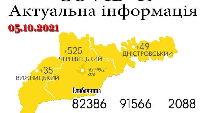 За минулу добу, 4 жовтня, на Буковині зафіксовано 609 нових випадків зараження коронавірусом
