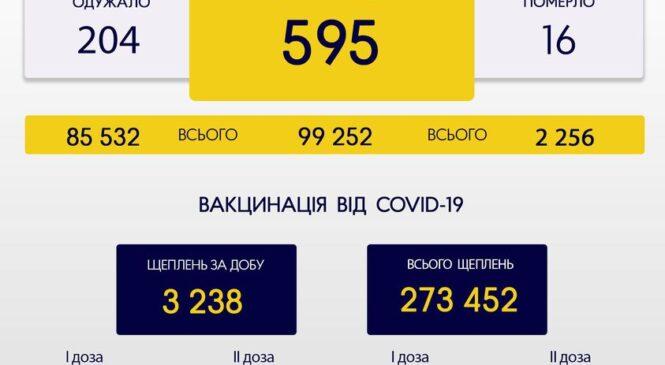За минулу добу, 18 жовтня, на Буковині зафіксовано 595 нових випадків зараження коронавірусом