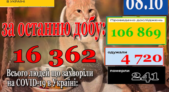 За добу 07 жовтня 2021 року в Україні зафіксовано 16362 нових підтверджених випадків коронавірусної хвороби COVID-19