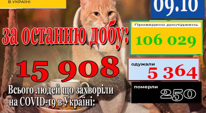 За добу 08 жовтня 2021 року в Україні зафіксовано 15 908 нових підтверджених випадків коронавірусної хвороби COVID-19