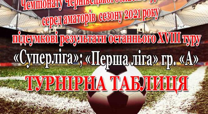 Турнірна таблиця та результати останнього туру Чемпіонату Чернівецької області з футболу серед аматорів  сезону 2021 року
