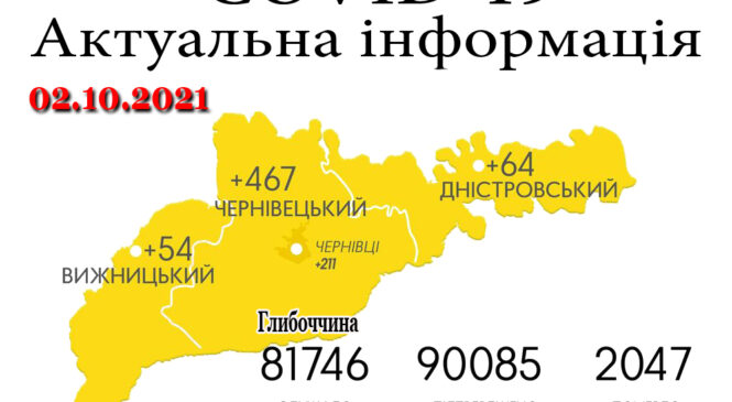За минулу добу, 1 жовтня, 10 летальних та  585 нових випадків зараження COVID-19 на Буковині