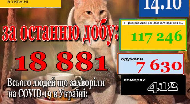 За добу 13 жовтня 2021 року в Україні зафіксовано 18881 нових підтверджених випадків коронавірусної хвороби COVID-19