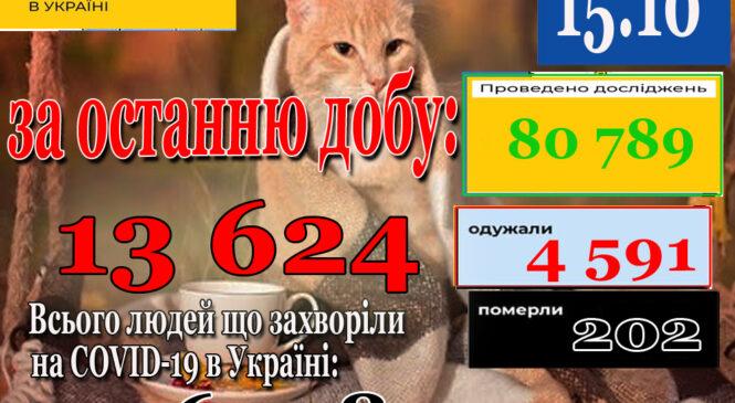 За добу 14 жовтня 2021 року в Україні зафіксовано 13624 нових підтверджених випадків коронавірусної хвороби COVID-19